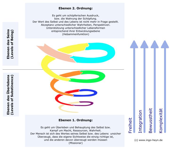 Menschen Fähigkeit Reife Modell Ebenen